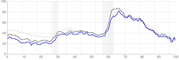 Indianapolis, Indiana monthly unemployment rate chart